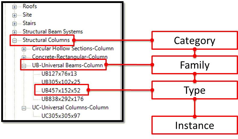 Starting a Revit Family | AUGI - The world's largest CAD & BIM User