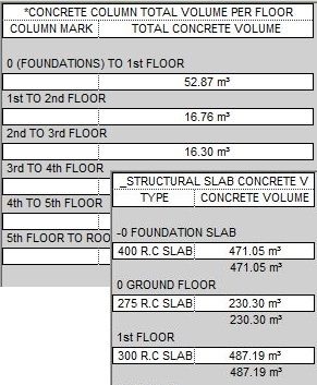 Revit Structure Scheduling: The Basics and Beyond | AUGI - The