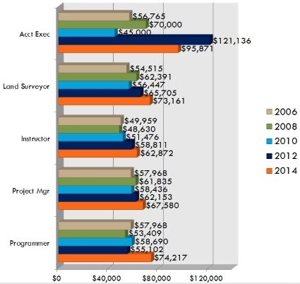 Surveys: Salary Survey Supplement | AUGI - The world's