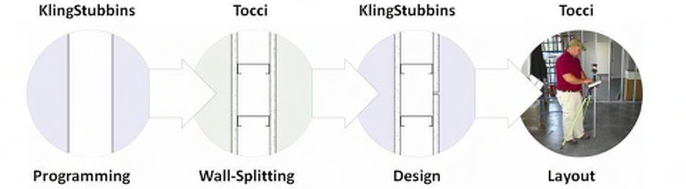Figure 3: Illustrating the wall breaking concept